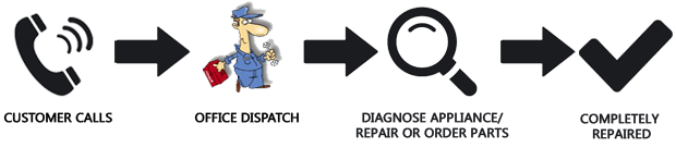 repair-procedure-for-web